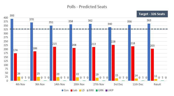 Name:  pollsvsresult.JPG Views: 70 Size:  52.6 KB